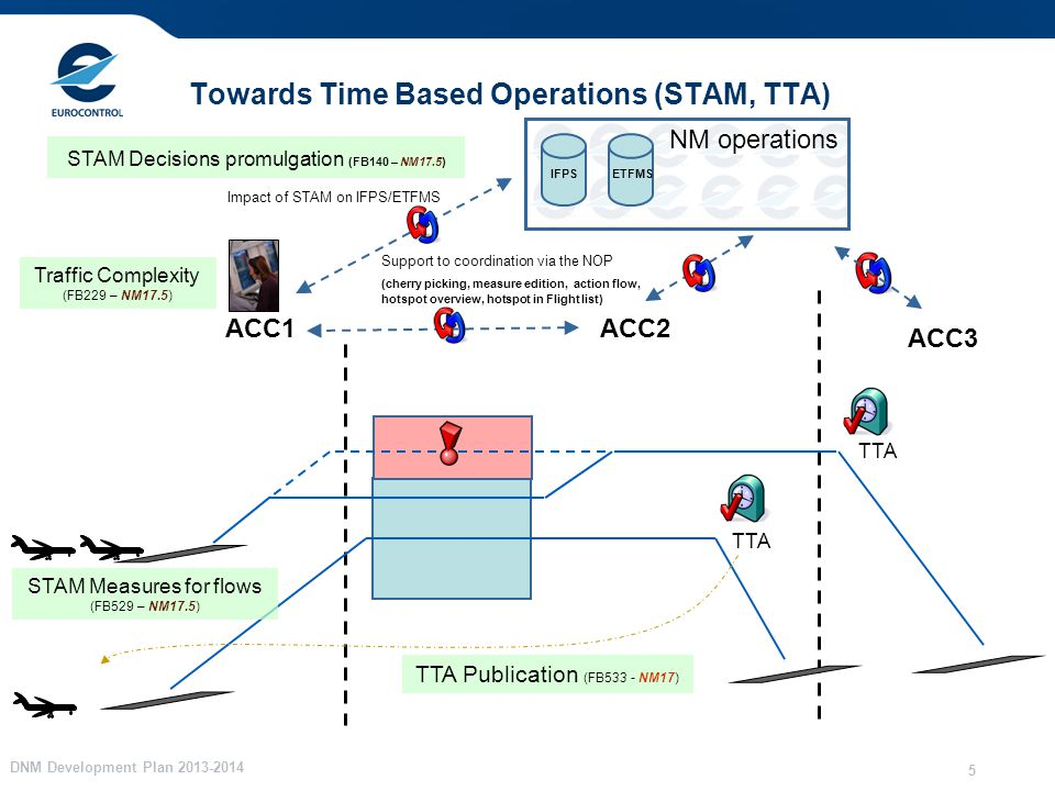 DNM Development Plan 2013-2014 5 Towards Time Based Operations (STAM, TTA) TTA ACC1ACC2 ACC3 NM operations Support to coordination via the NOP (cherry picking, measure edition, action flow, hotspot overview, hotspot in Flight list) STAM Measures for flows (FB529 – NM17.5) IFPS ETFMS Impact of STAM on IFPS/ETFMS TTA TTA Publication (FB533 - NM17) STAM Decisions promulgation (FB140 – NM17.5) Traffic Complexity (FB229 – NM17.5)