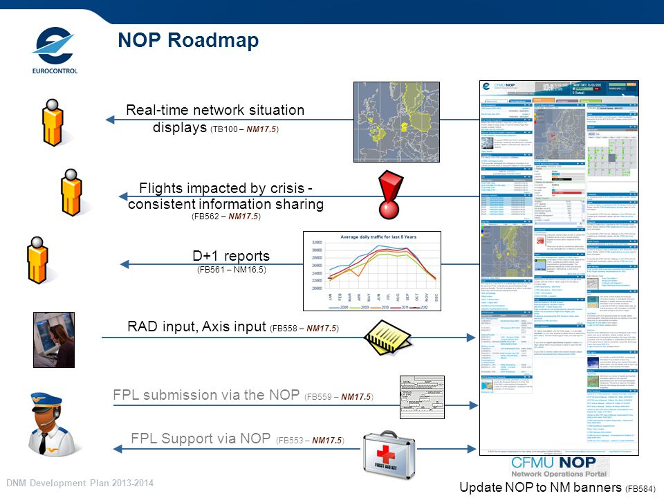 DNM Development Plan NOP Roadmap D+1 reports (FB561 – NM16.5) Real-time network situation displays (TB100 – NM17.5) Flights impacted by crisis - consistent information sharing (FB562 – NM17.5) RAD input, Axis input (FB558 – NM17.5) FPL Support via NOP (FB553 – NM17.5) FPL submission via the NOP (FB559 – NM17.5) Update NOP to NM banners (FB584)