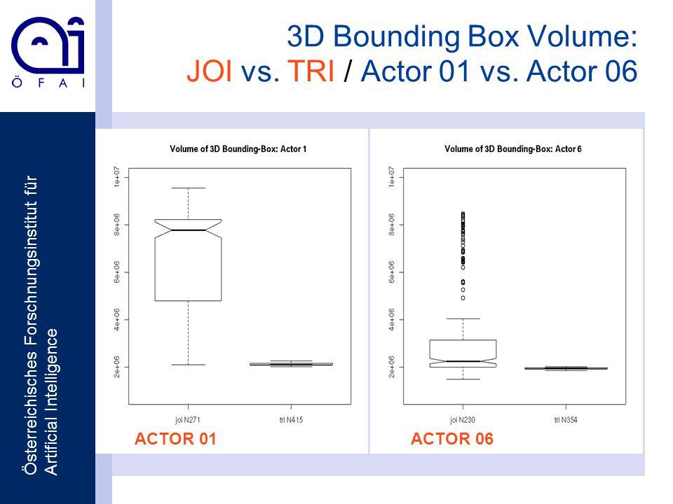 Österreichisches Forschnungsinstitut für Artificial Intelligence 3D Bounding Box Volume: JOI vs. TRI / Actor 01 vs. Actor 06 ACTOR 01ACTOR 06