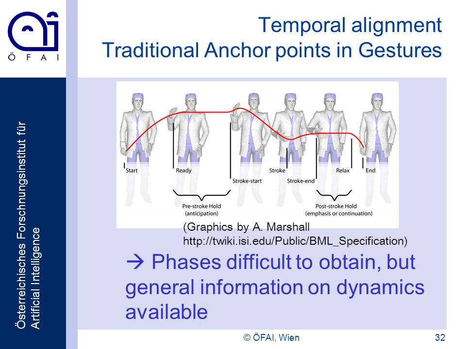 Österreichisches Forschnungsinstitut für Artificial Intelligence © ÖFAI, Wien32 Temporal alignment Traditional Anchor points in Gestures Phases difficult to obtain, but general information on dynamics available (Graphics by A.