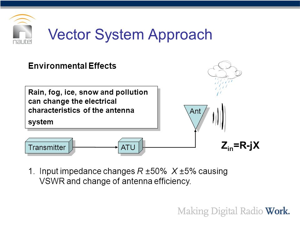 Environmental Effects Rain, fog, ice, snow and pollution can change the electrical characteristics of the antenna system Transmitter ATU Ant Z in =R-jX 1.Input impedance changes R ±50% X ±5% causing VSWR and change of antenna efficiency.