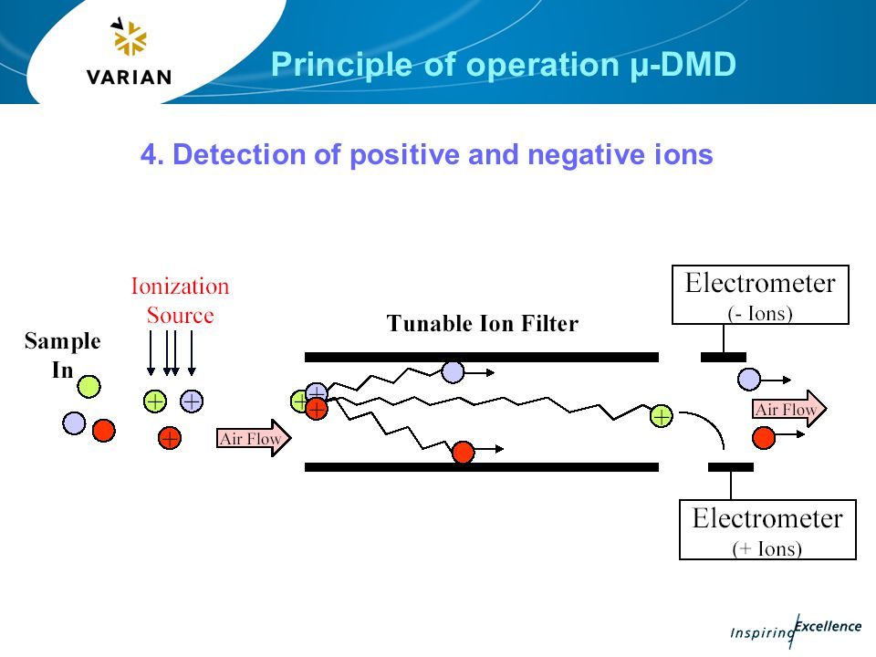 Principle of operation µ-DMD 4. Detection of positive and negative ions