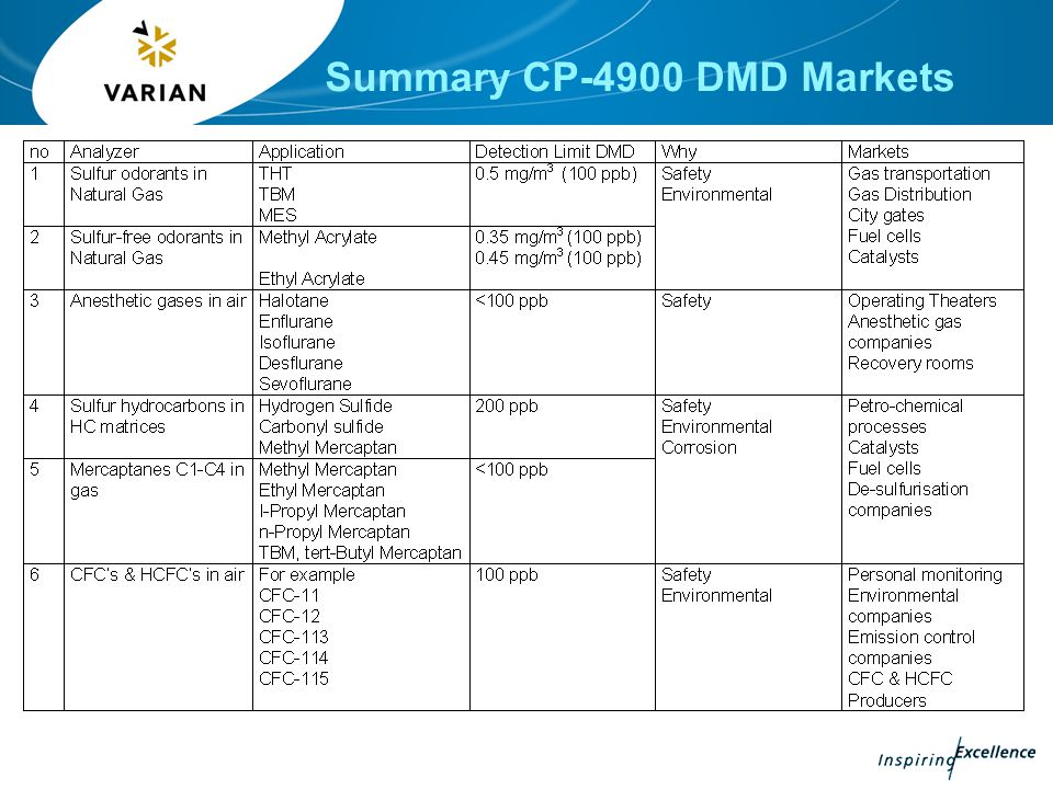 Summary CP-4900 DMD Markets