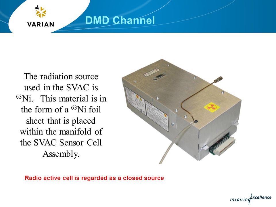 DMD Channel Flow controller Check valve Driftgas Zero Air or N2 Main board and UI board Sensor board Ni63 source