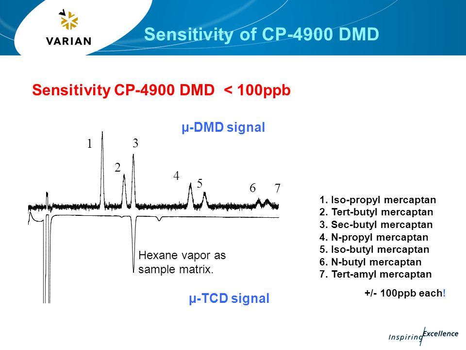 Summary CP-4900 DMD Markets
