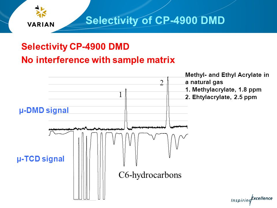 Principle of operation µ-DMD Micro-Differential Mobility Detector (µ-DMD) CP-4900 DMD, a joint developed by Varian, Inc.