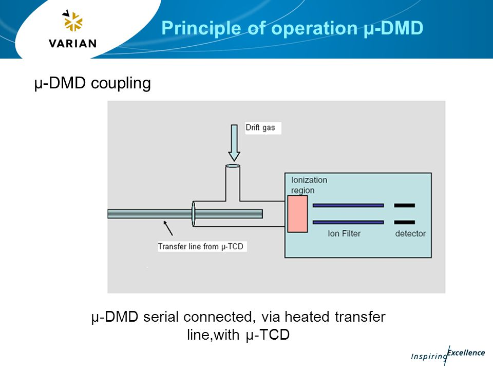 Principle of operation µ-DMD Ionization –Component from µ-TCD are ionized Tunable ion filter –Selective transmission of Components of interest, others are neutralized and hence not detected, they will pass through filter Detection –Both positive and negative species are detected