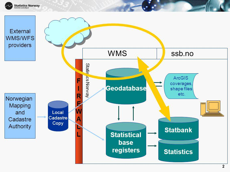 3 Overview of the presentation Background The first WMS in Statistics Norway Challenges and experiences Tentative plans for a Web Application using WMS Questions and Discussion ?