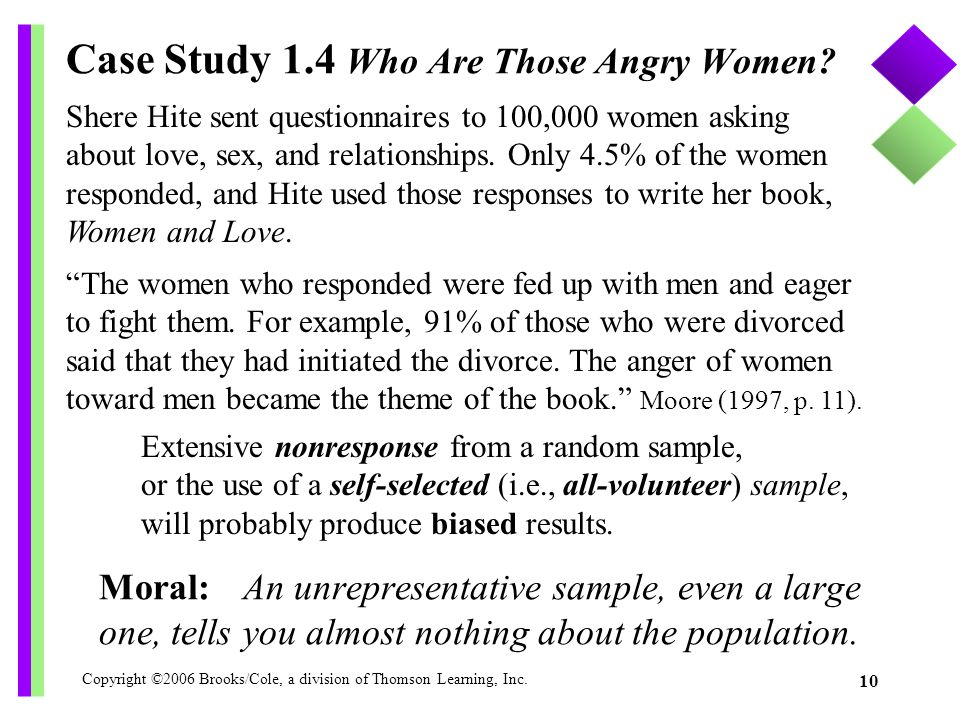 Copyright ©2006 Brooks/Cole, a division of Thomson Learning, Inc. 10 Case Study 1.4 Who Are Those Angry Women? Moral:An unrepresentative sample, even