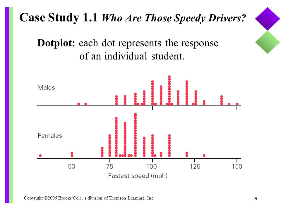 Copyright ©2006 Brooks/Cole, a division of Thomson Learning, Inc. 5 Case Study 1.1 Who Are Those Speedy Drivers? Dotplot: each dot represents the resp