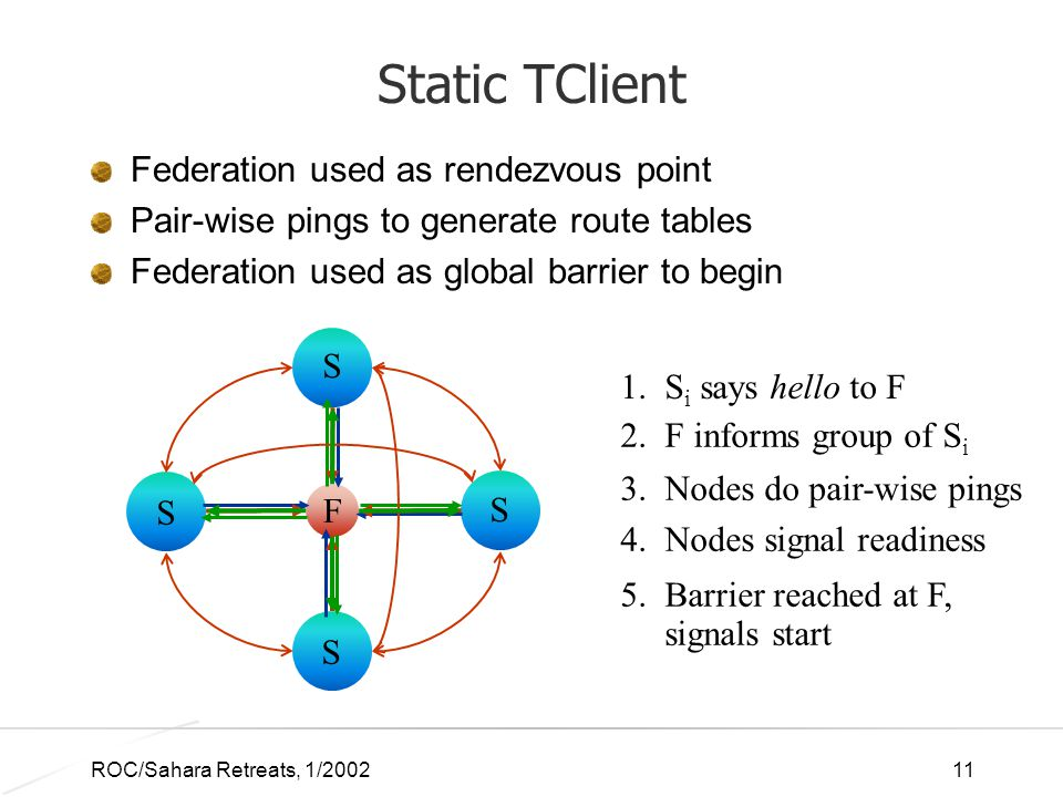 ROC/Sahara Retreats, 1/200211 Static TClient Federation used as rendezvous point Pair-wise pings to generate route tables Federation used as global barrier to begin F S S S S 1.