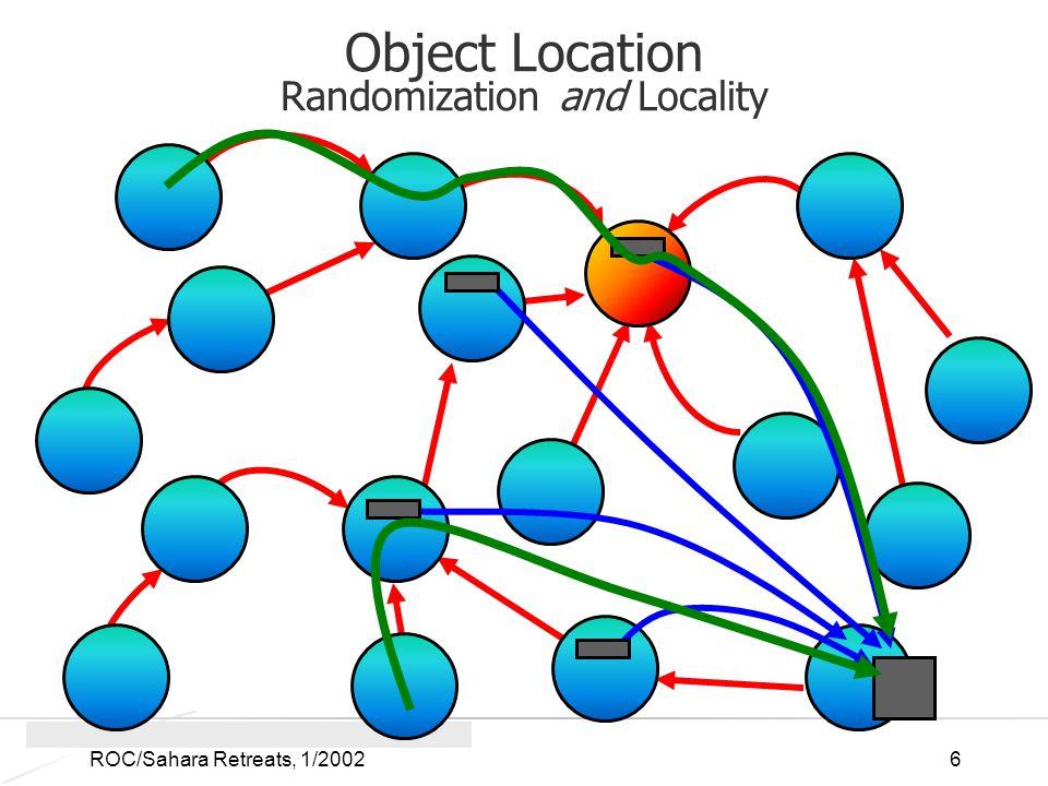 ROC/Sahara Retreats, 1/20026 Object Location Randomization and Locality
