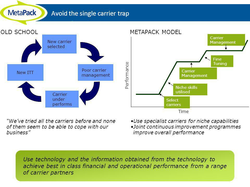 Avoid the single carrier trap New ITT New carrier selected Poor carrier management Carrier under performs Weve tried all the carriers before and none of them seem to be able to cope with our business OLD SCHOOLMETAPACK MODEL Use technology and the information obtained from the technology to achieve best in class financial and operational performance from a range of carrier partners Use specialist carriers for niche capabilities Joint continuous improvement programmes improve overall performance Time Performance Select carriers Niche skills utilised Fine Tuning Carrier Management Carrier Management