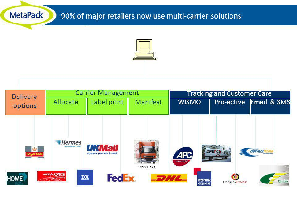 90% of major retailers now use multi-carrier solutions Own Fleet Allocate Label printManifestPro-activeEmail & SMSWISMO Carrier Management Tracking an