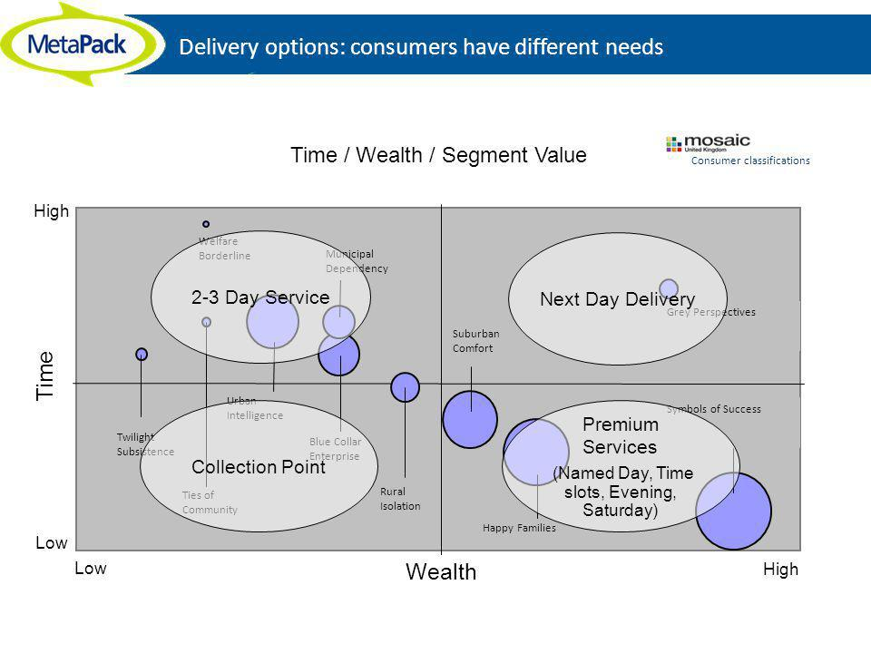 Delivery options: consumers have different needs Time / Wealth / Segment Value Wealth Time Happy Families Symbols of Success Suburban Comfort Urban In