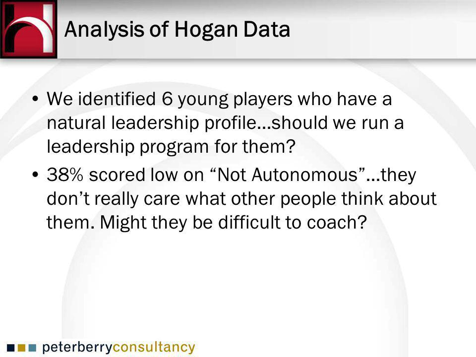 We identified 6 young players who have a natural leadership profile…should we run a leadership program for them.