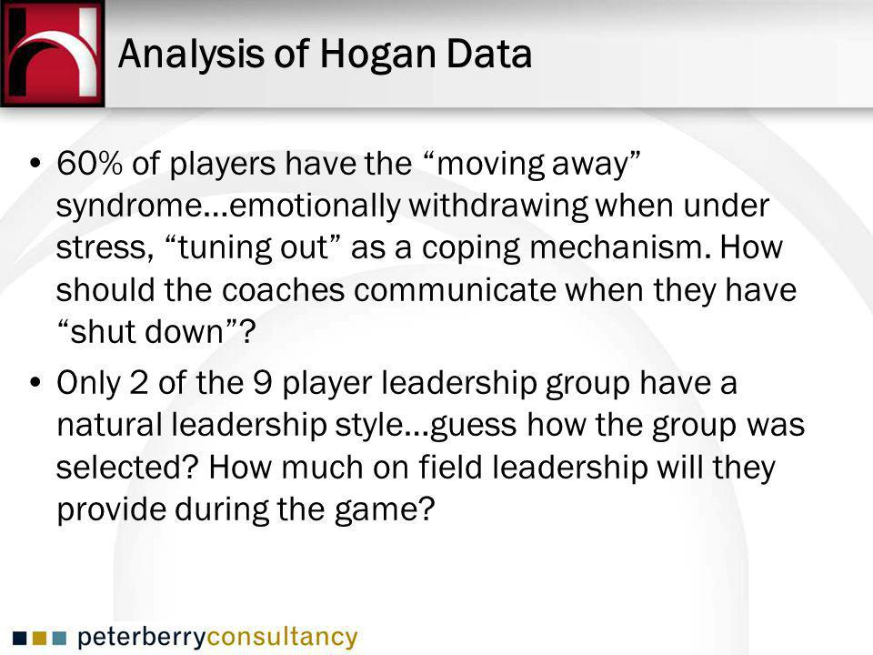 Analysis of Hogan Data 60% of players have the moving away syndrome…emotionally withdrawing when under stress, tuning out as a coping mechanism.