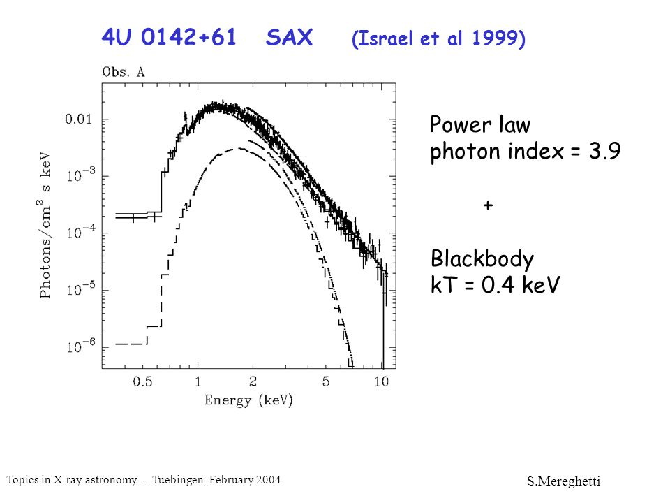 Topics in X-ray astronomy - Tuebingen February 2004 S.Mereghetti 2000 89 % 2003 53 % The pulsed fraction decreased while the flux increased Spectrum did not vary BB+PL kT=0.6 keV = 3