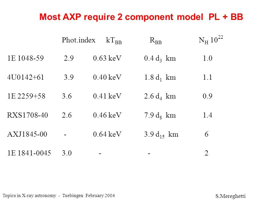 Topics in X-ray astronomy - Tuebingen February 2004 S.Mereghetti 4U 0142+61 SAX (Israel et al 1999) Power law photon index = 3.9 + Blackbody kT = 0.4 keV