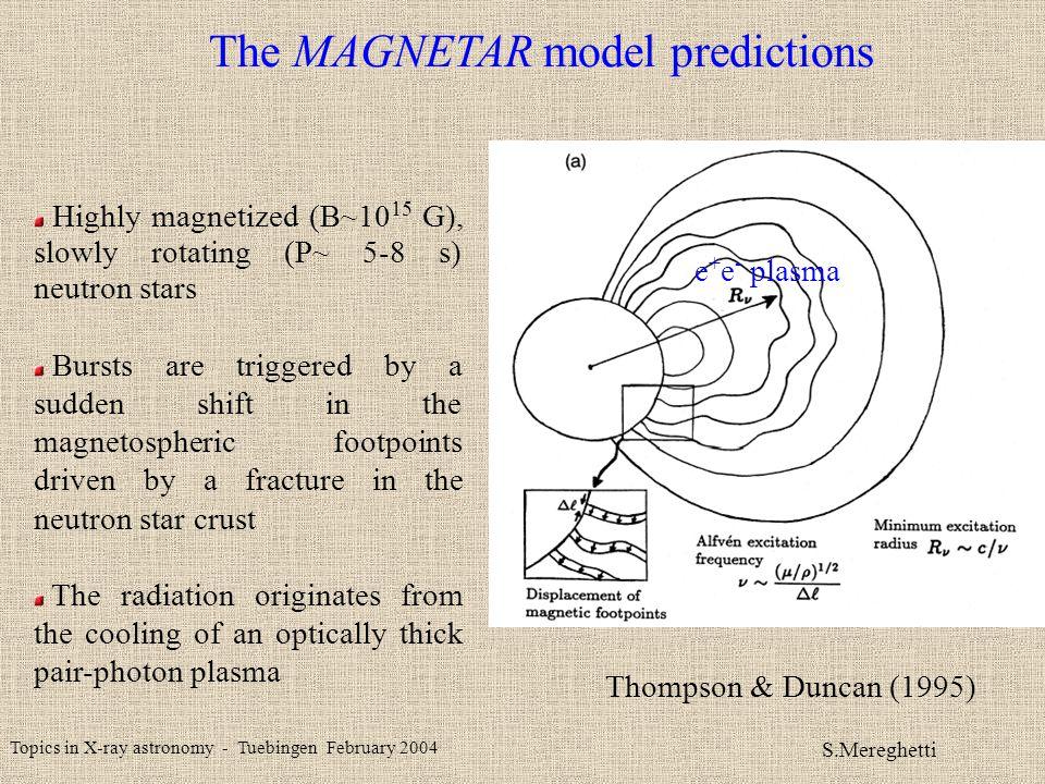Topics in X-ray astronomy - Tuebingen February 2004 S.Mereghetti IBIS (20-40 keV) (INTEGRAL CP data ~ 1 Msec, courtesy Ada Paizis) 2-3 mCrab source 6 sigma detection