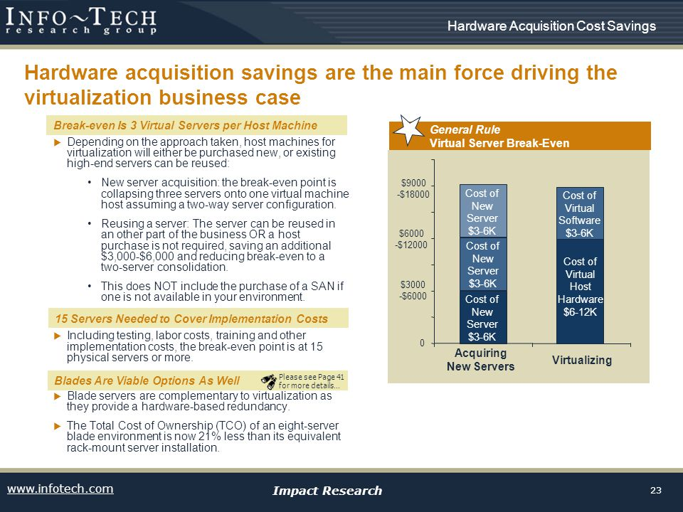 www.infotech.com Impact Research 23 Depending on the approach taken, host machines for virtualization will either be purchased new, or existing high-end servers can be reused: New server acquisition: the break-even point is collapsing three servers onto one virtual machine host assuming a two-way server configuration.