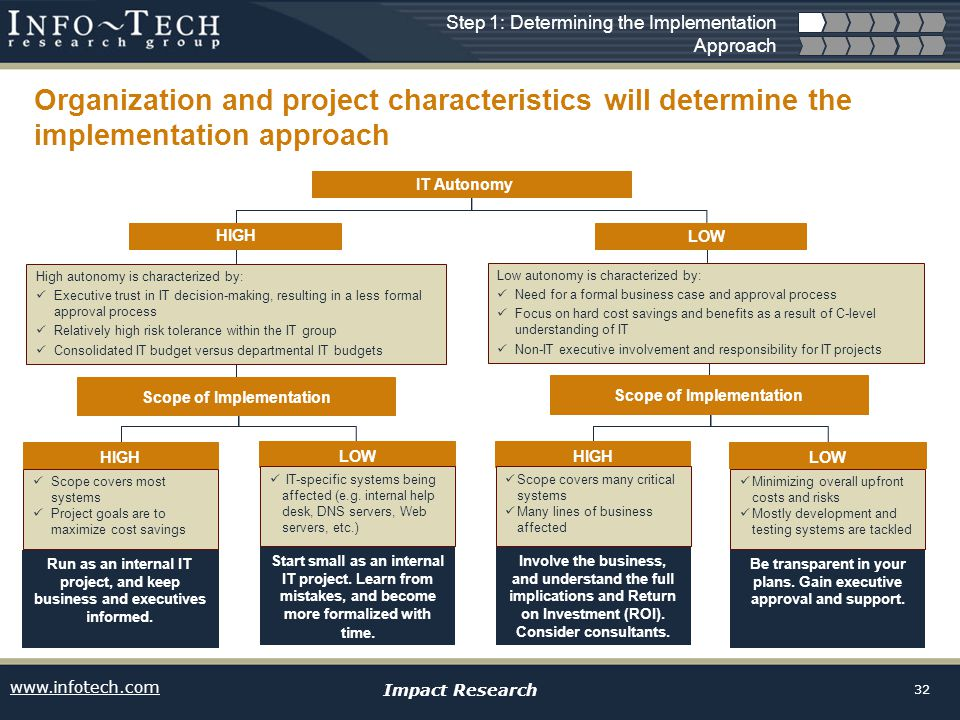 www.infotech.com Impact Research 32 Organization and project characteristics will determine the implementation approach Step 1: Determining the Implementation Approach IT Autonomy HIGH LOW High autonomy is characterized by: Executive trust in IT decision-making, resulting in a less formal approval process Relatively high risk tolerance within the IT group Consolidated IT budget versus departmental IT budgets Low autonomy is characterized by: Need for a formal business case and approval process Focus on hard cost savings and benefits as a result of C-level understanding of IT Non-IT executive involvement and responsibility for IT projects Scope of Implementation LOWHIGH Scope covers most systems Project goals are to maximize cost savings Minimizing overall upfront costs and risks Mostly development and testing systems are tackled Scope covers many critical systems Many lines of business affected IT-specific systems being affected (e.g.