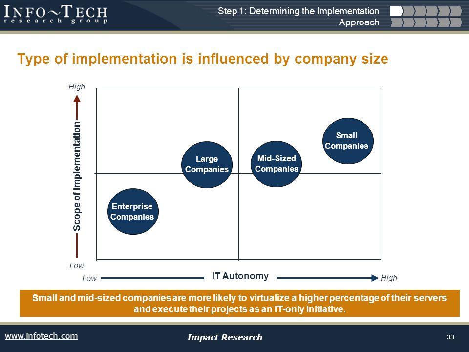 www.infotech.com Impact Research 33 Type of implementation is influenced by company size Small and mid-sized companies are more likely to virtualize a higher percentage of their servers and execute their projects as an IT-only Initiative.