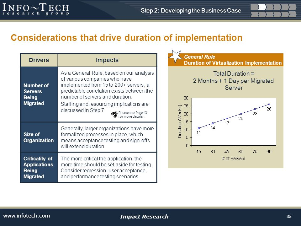 www.infotech.com Impact Research 35 General Rule Duration of Virtualization Implementation Considerations that drive duration of implementation Step 2: Developing the Business Case DriversImpacts Number of Servers Being Migrated As a General Rule, based on our analysis of various companies who have implemented from 15 to 200+ servers, a predictable correlation exists between the number of servers and duration.