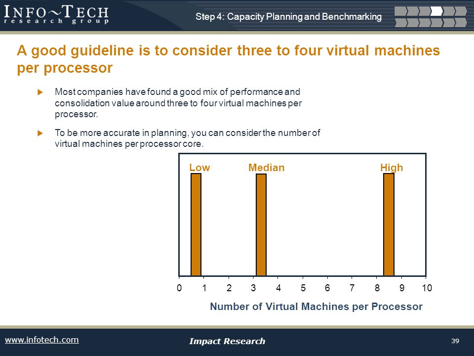 www.infotech.com Impact Research 39 12345678910 Number of Virtual Machines per Processor Low High Median 0 A good guideline is to consider three to four virtual machines per processor Most companies have found a good mix of performance and consolidation value around three to four virtual machines per processor.