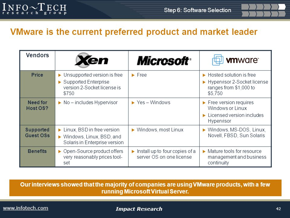 www.infotech.com Impact Research 42 VMware is the current preferred product and market leader Our interviews showed that the majority of companies are using VMware products, with a few running Microsoft Virtual Server.