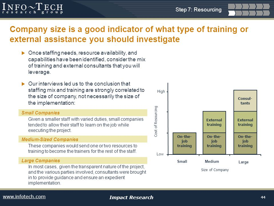 www.infotech.com Impact Research 44 Once staffing needs, resource availability, and capabilities have been identified, consider the mix of training an