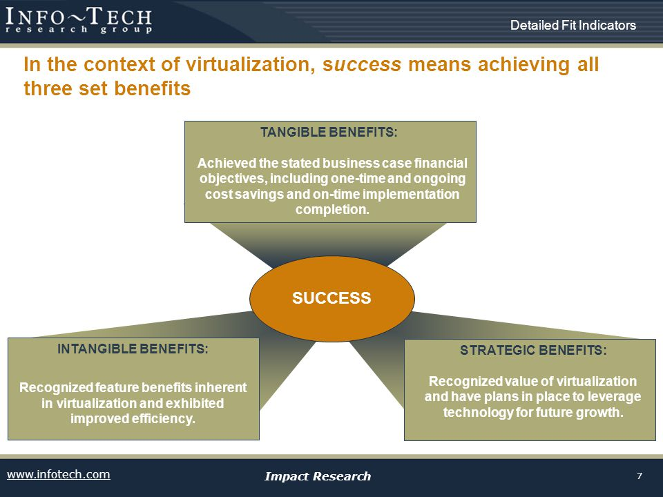 www.infotech.com Impact Research 7 Detailed Fit Indicators In the context of virtualization, success means achieving all three set benefits SUCCESS INTANGIBLE BENEFITS: Recognized feature benefits inherent in virtualization and exhibited improved efficiency.