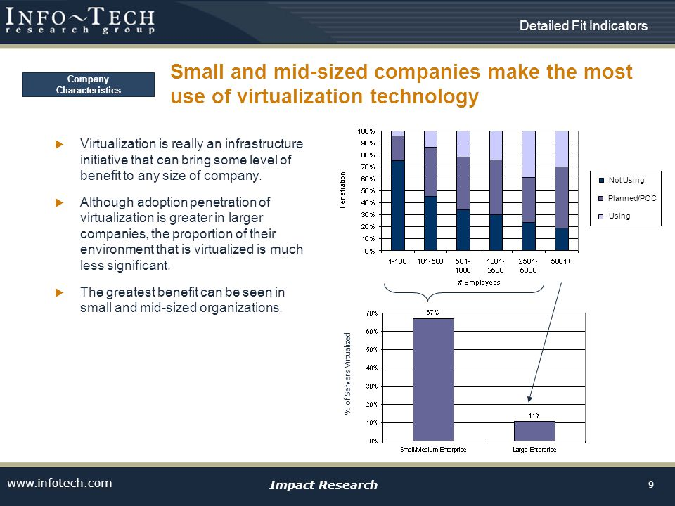 www.infotech.com Impact Research 9 Small and mid-sized companies make the most use of virtualization technology Virtualization is really an infrastructure initiative that can bring some level of benefit to any size of company.