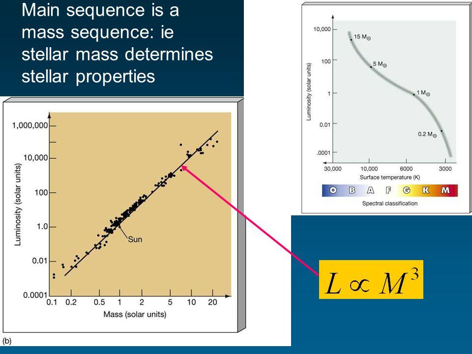 Main sequence is a mass sequence: ie stellar mass determines stellar properties