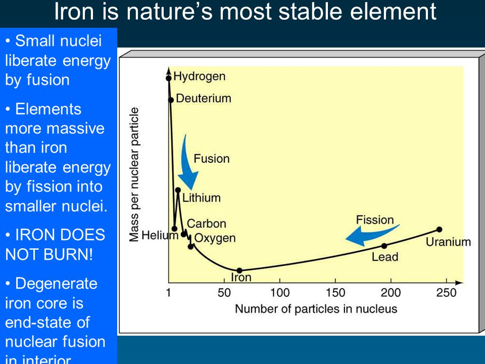 Iron is natures most stable element Small nuclei liberate energy by fusion Elements more massive than iron liberate energy by fission into smaller nuclei.