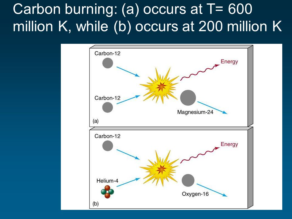 Carbon burning: (a) occurs at T= 600 million K, while (b) occurs at 200 million K