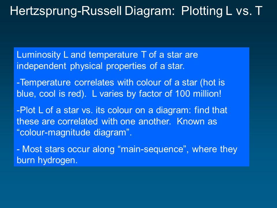 Hertzsprung-Russell Diagram: Plotting L vs.