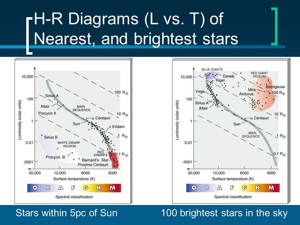 H-R Diagrams (L vs.