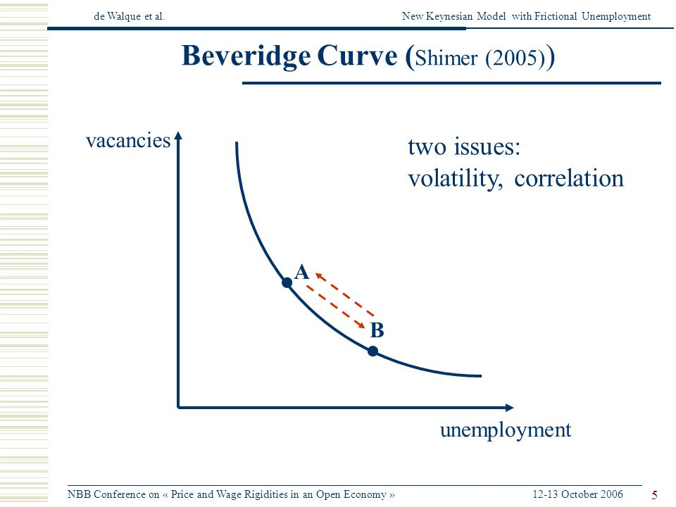 de Walque et al.New Keynesian Model with Frictional Unemployment ______________________________________________________________________________________________________ NBB Conference on « Price and Wage Rigidities in an Open Economy » 12-13 October 2006 5 vacancies unemployment A B Beveridge Curve ( Shimer (2005) ) two issues: volatility, correlation