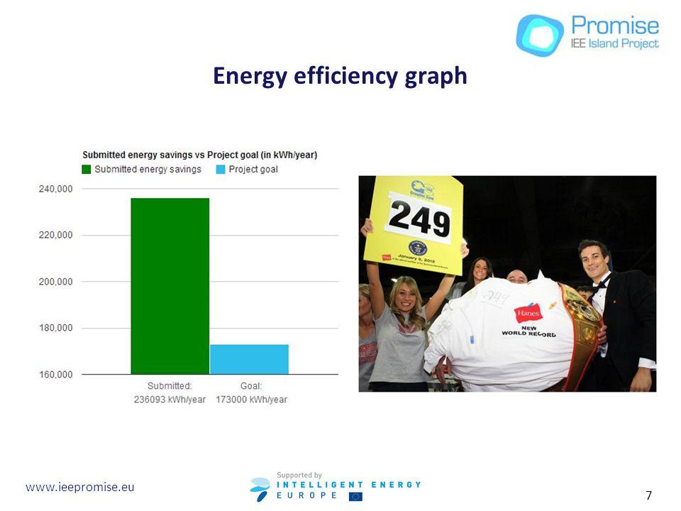 Energy efficiency graph www.ieepromise.eu 7