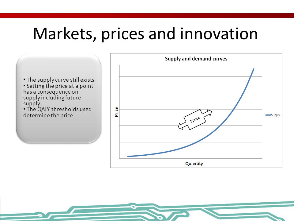 Markets, prices and innovation The supply curve still exists Setting the price at a point has a consequence on supply including future supply The QALY