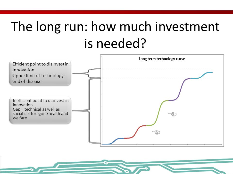 The long run: how much investment is needed.