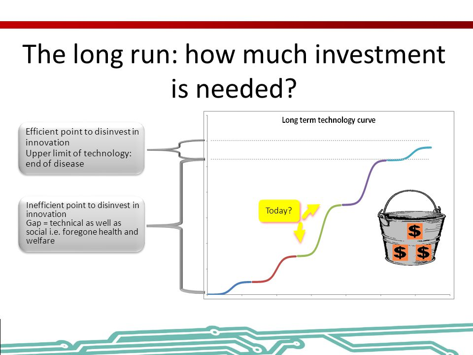 The long run: how much investment is needed? Efficient point to disinvest in innovation Upper limit of technology: end of disease Efficient point to d