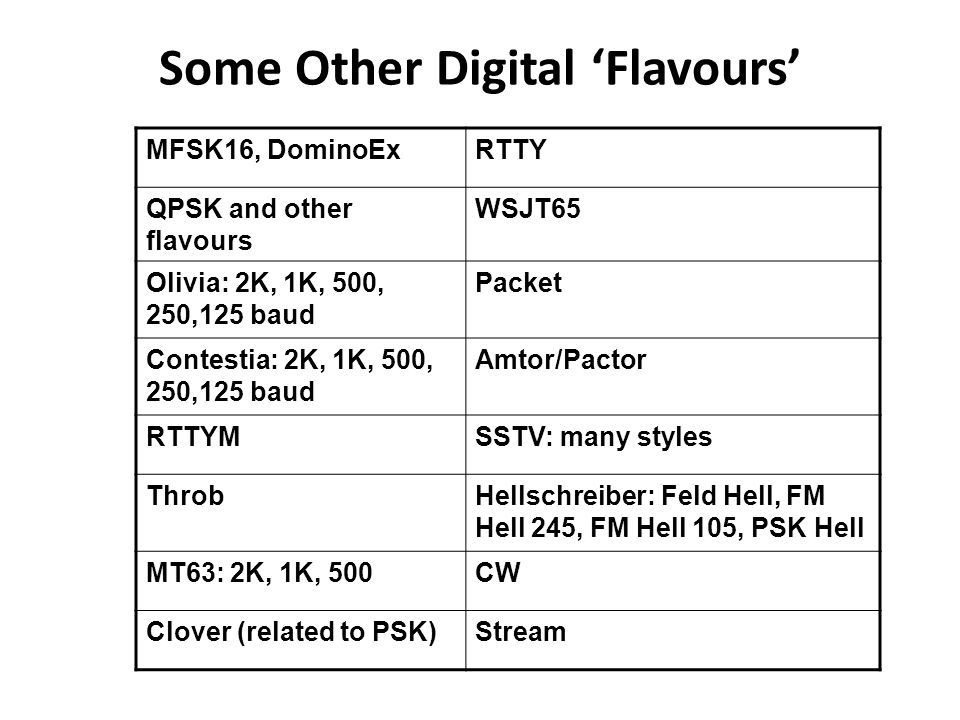 Some Other Digital Flavours MFSK16, DominoExRTTY QPSK and other flavours WSJT65 Olivia: 2K, 1K, 500, 250,125 baud Packet Contestia: 2K, 1K, 500, 250,1