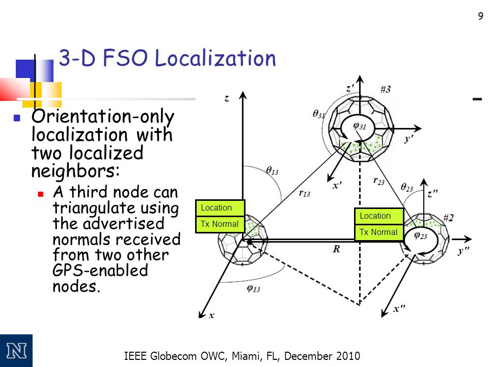 IEEE Globecom OWC, Miami, FL, December 2010 9 3-D FSO Localization Orientation-only localization with two localized neighbors: A third node can triang