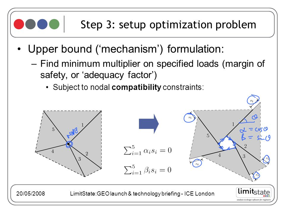 20/05/2008 LimitState:GEO launch & technology briefing - ICE London Step 3: setup optimization problem Upper bound (mechanism) formulation: –Find minimum multiplier on specified loads (margin of safety, or adequacy factor) Subject to nodal compatibility constraints: