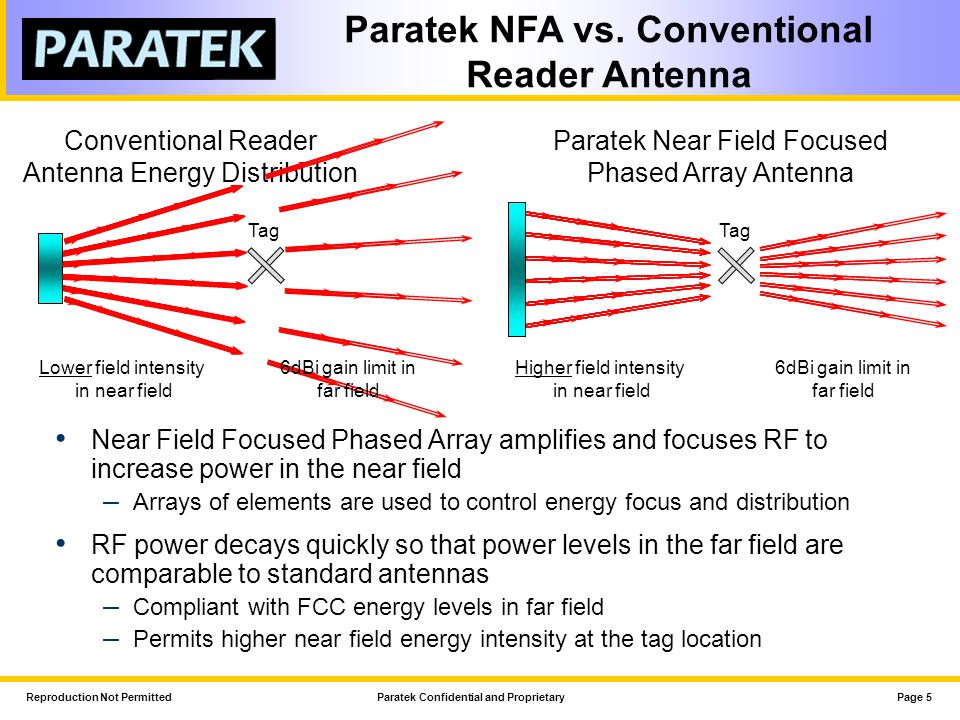 Reproduction Not PermittedParatek Confidential and ProprietaryPage 5 Paratek NFA vs. Conventional Reader Antenna Paratek Near Field Focused Phased Arr