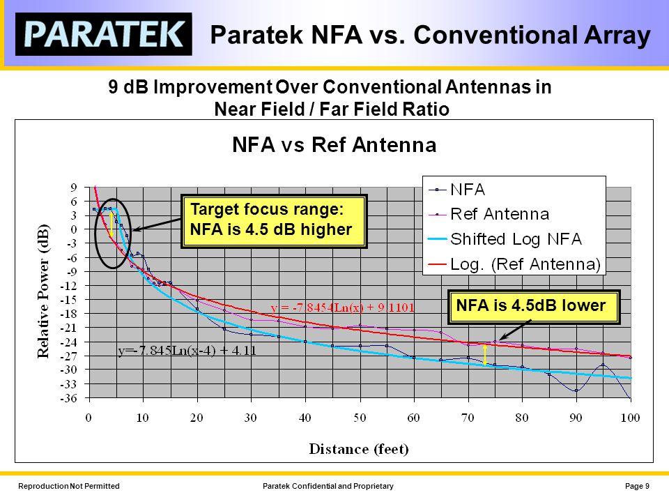 Reproduction Not PermittedParatek Confidential and ProprietaryPage 10 Paratek NFA vs.