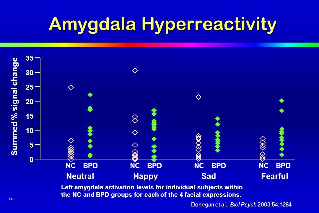 8 EI-I Amygdala Hyperreactivity - Donegan et al., Biol Psych 2003;54:1284