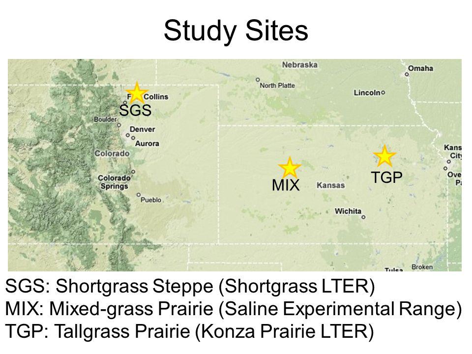 Study Sites TGP SGS MIX SGS: Shortgrass Steppe (Shortgrass LTER) MIX: Mixed-grass Prairie (Saline Experimental Range) TGP: Tallgrass Prairie (Konza Prairie LTER)